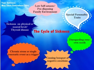 TheCycleOfSickness1